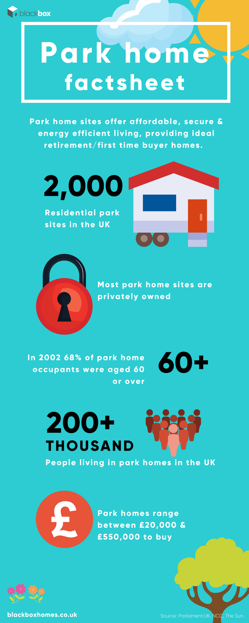 Park home fact sheet featured image